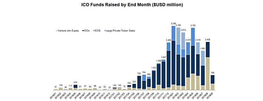 181205_KS_How Many ICO - FIG02