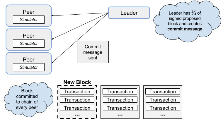 190214_Hyperledger - Lesson 03-09 - Step_6_of_Iroha_Transaction_flow