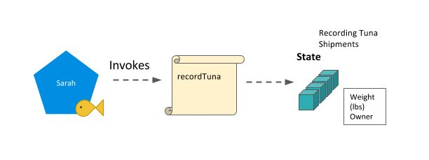 190214_Hyperledger - Lesson 05-15 - Invoke_method_recordTuna