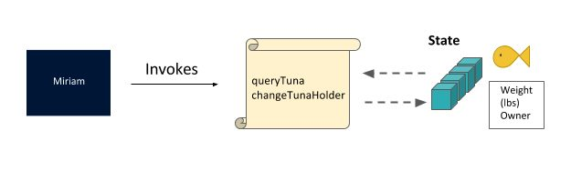 190214_Hyperledger - Lesson 05-16 - Invoke_method_queryTuna_and_changeTuna