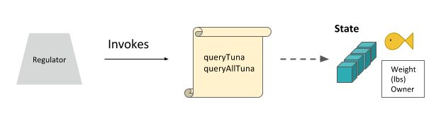 190214_Hyperledger - Lesson 05-17 - Invoke_method_queryTuna_and_queryAllTuna