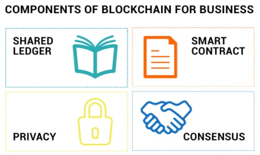 190214_Hyperledger - Lesson 02-04 - Components_of_blockchain
