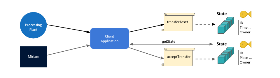 190214_Hyperledger - Lesson 04-06 - Miriam_can_use_the_client_application_to_query_the_ledger
