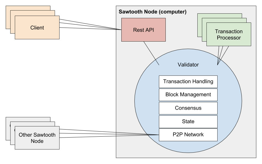 190214_Hyperledger - Lesson 04-07 - Hyperledger_Sawtooth_Components