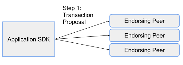 190214_Hyperledger - Lesson 05-05 - Key_Components_-_Transaction_Proposal